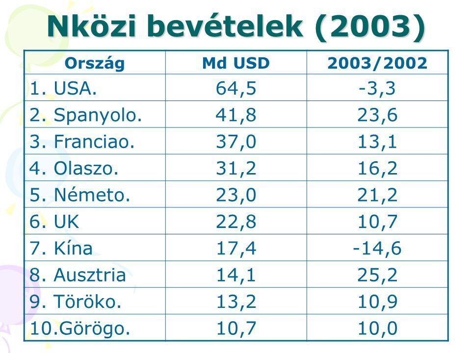 Nközi bevételek (2003) 1. USA. 64,5 -3,3 2. Spanyolo. 41,8 23,6