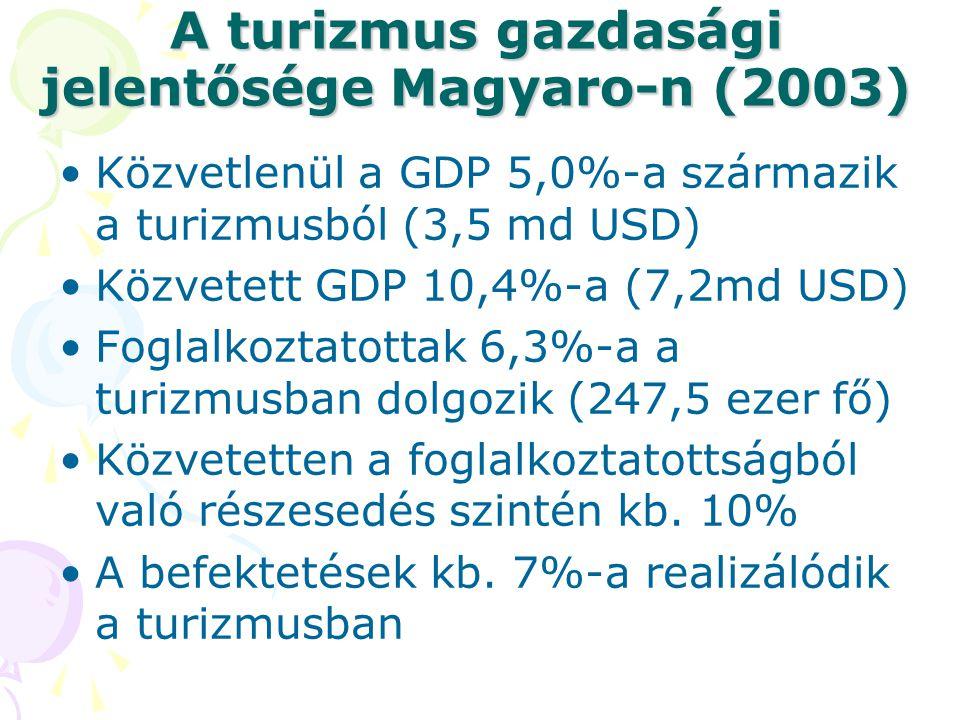 A turizmus gazdasági jelentősége Magyaro-n (2003)