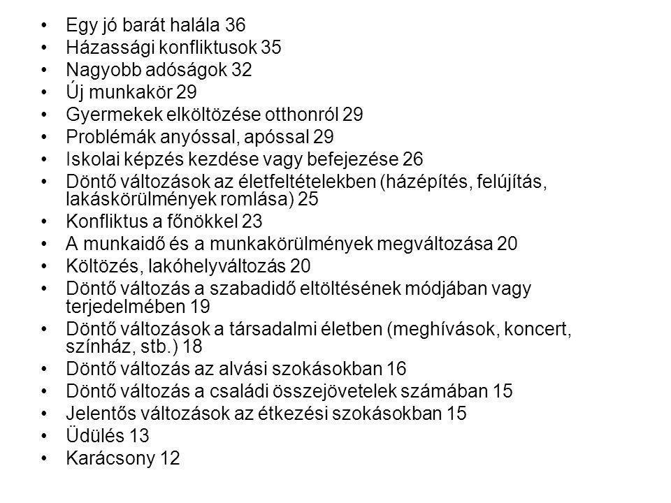 Egy jó barát halála 36 Házassági konfliktusok 35. Nagyobb adóságok 32. Új munkakör 29. Gyermekek elköltözése otthonról 29.