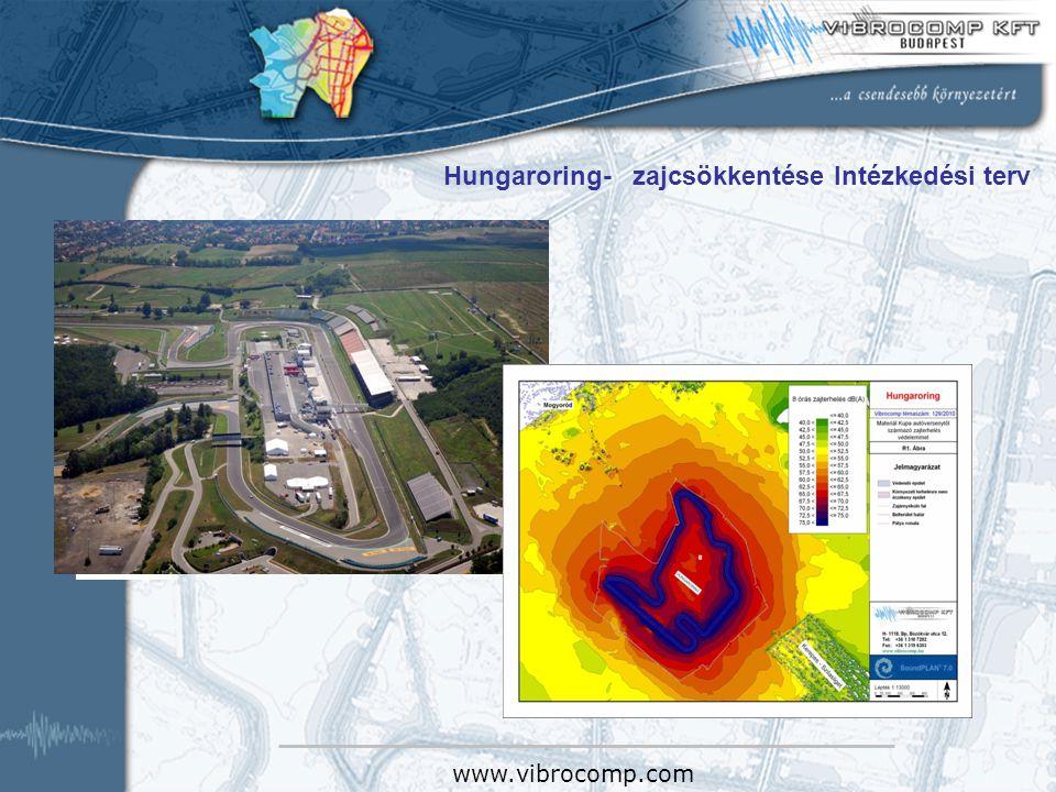Hungaroring- zajcsökkentése Intézkedési terv
