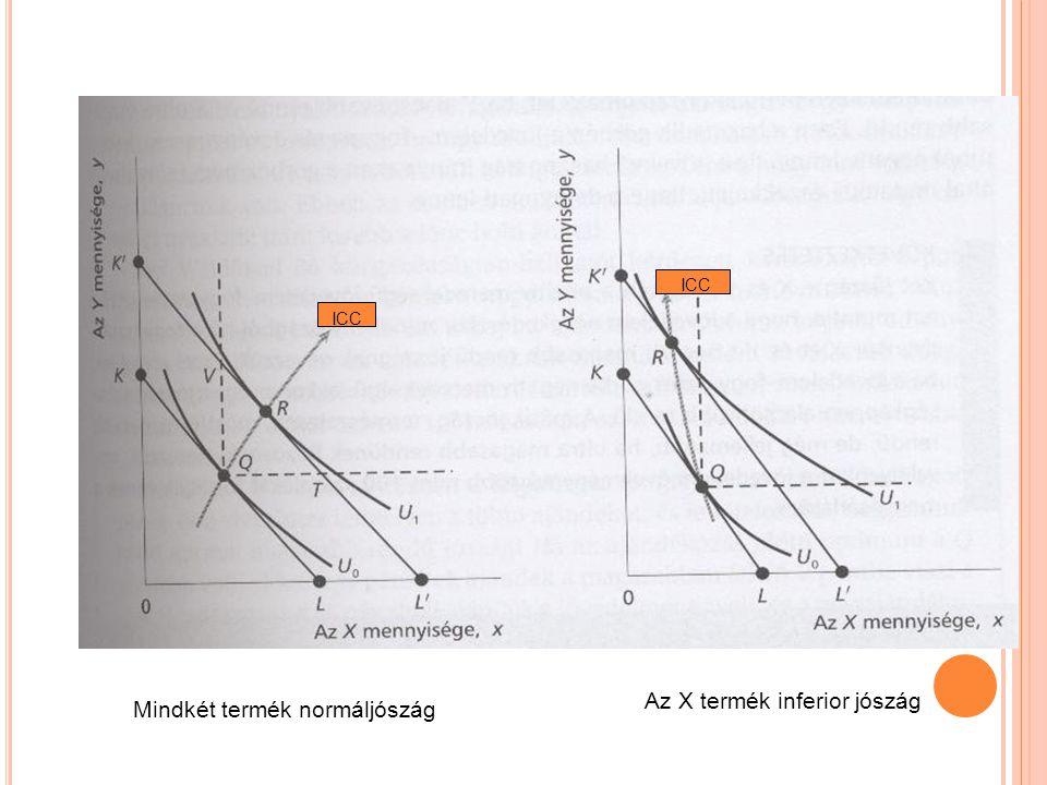 Az X termék inferior jószág Mindkét termék normáljószág