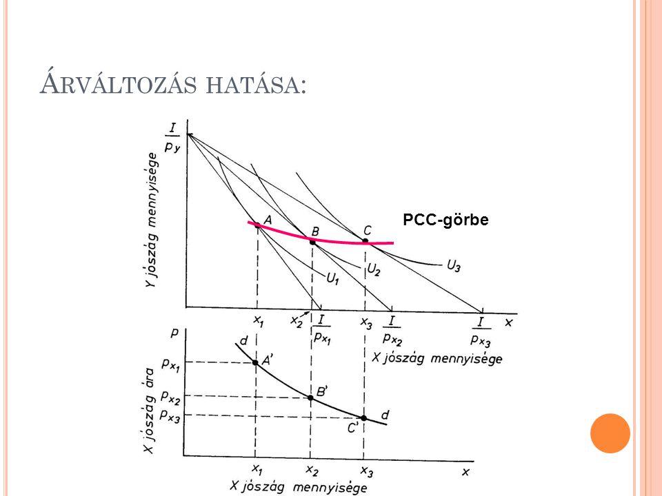 Árváltozás hatása: PCC-görbe
