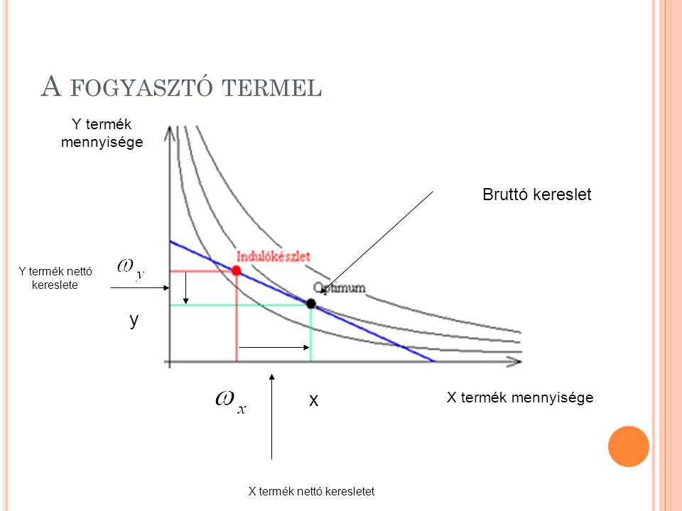 A fogyasztó termel y x Bruttó kereslet Y termék mennyisége