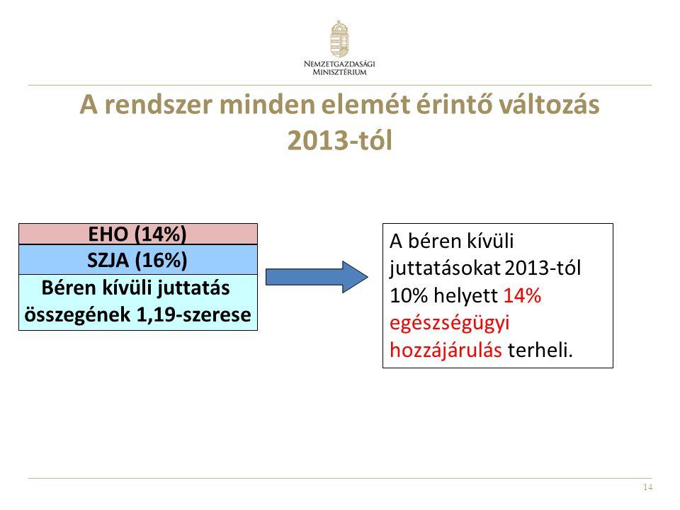 A rendszer minden elemét érintő változás 2013-tól
