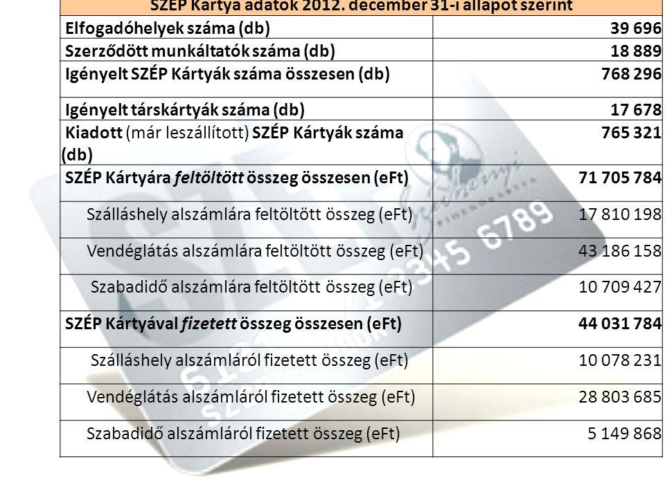 SZÉP Kártya adatok 2012. december 31-i állapot szerint