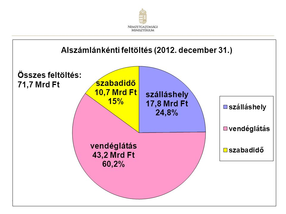Összes feltöltés: 71,7 Mrd Ft