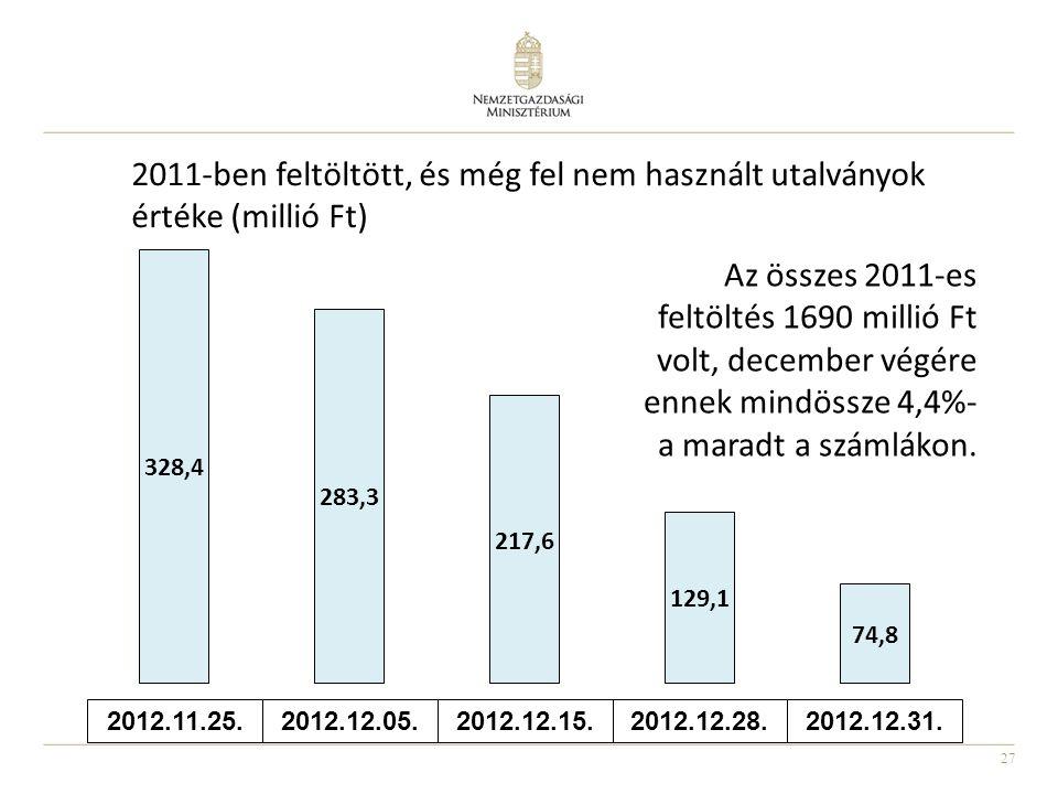 2011-ben feltöltött, és még fel nem használt utalványok értéke (millió Ft)