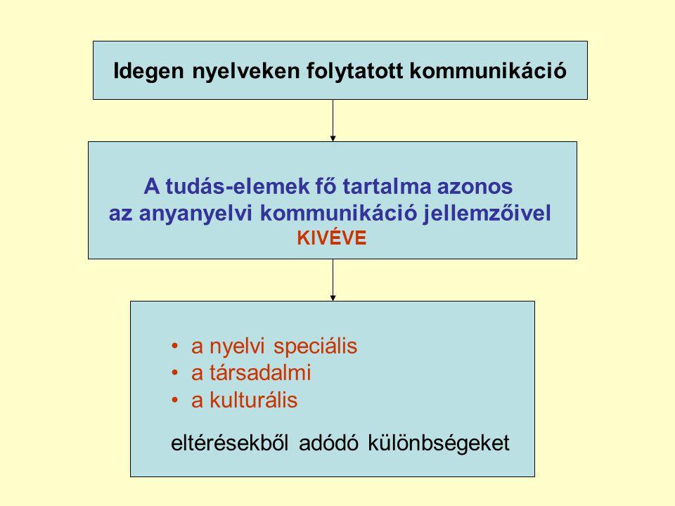 Idegen nyelveken folytatott kommunikáció