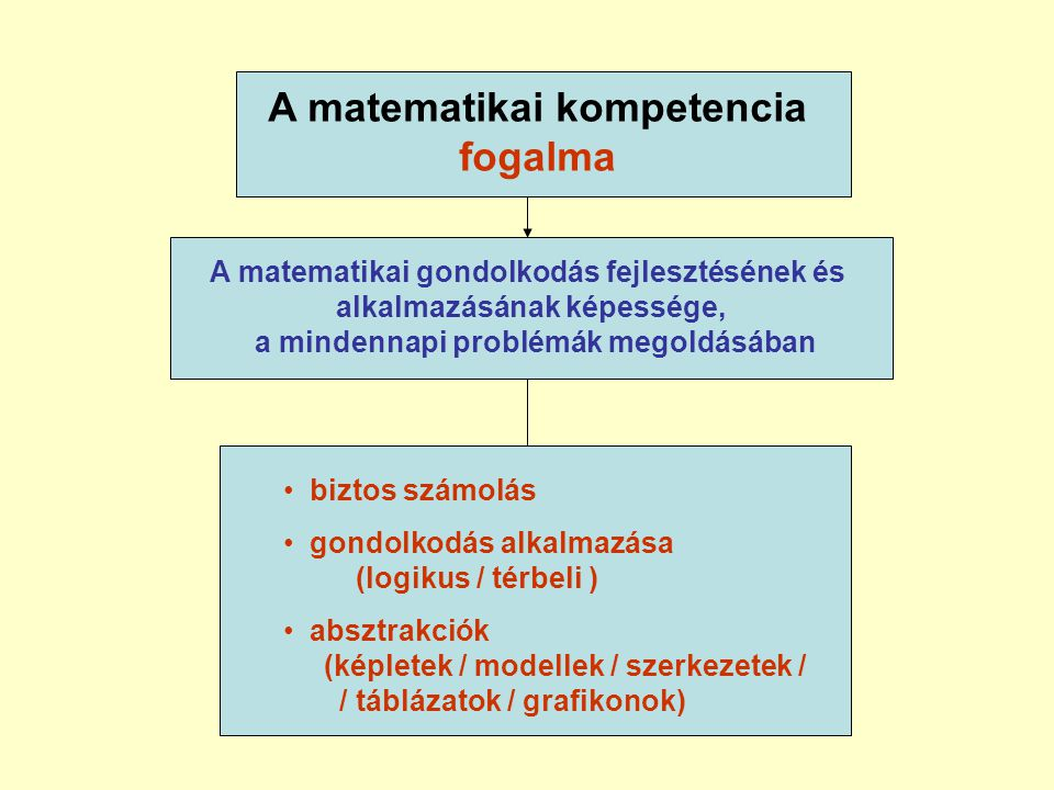 A matematikai kompetencia fogalma