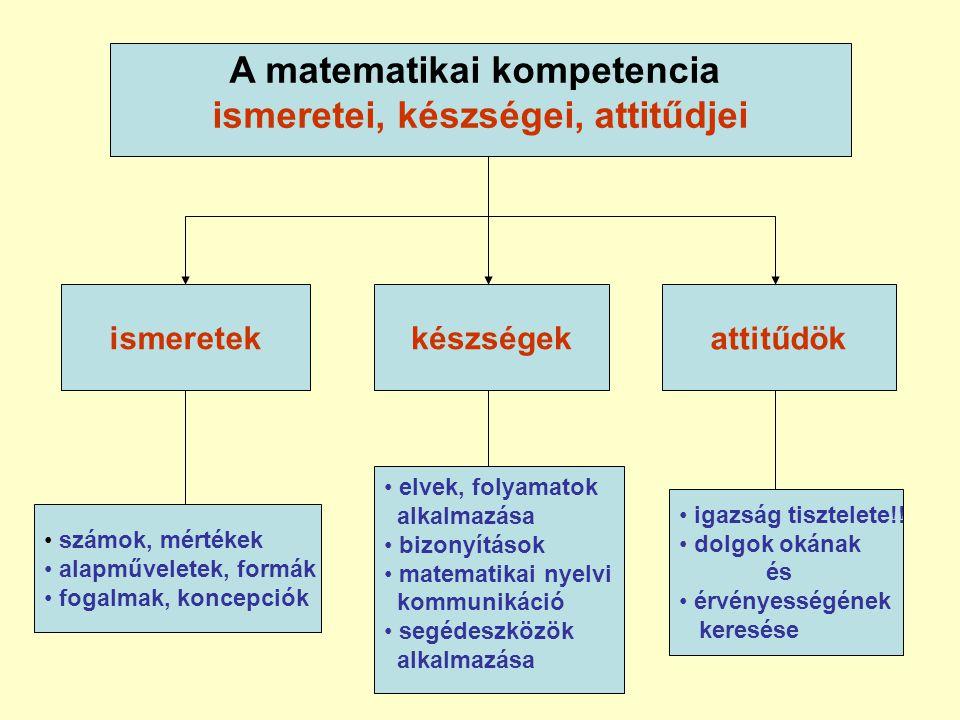 A matematikai kompetencia ismeretei, készségei, attitűdjei