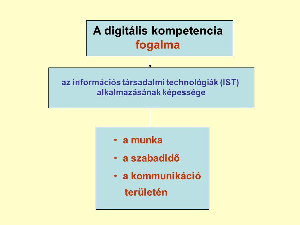 A digitális kompetencia fogalma