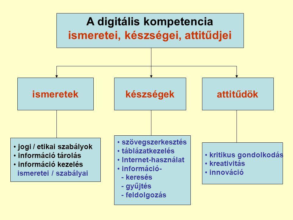 A digitális kompetencia ismeretei, készségei, attitűdjei