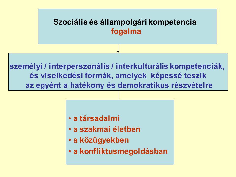 Szociális és állampolgári kompetencia fogalma