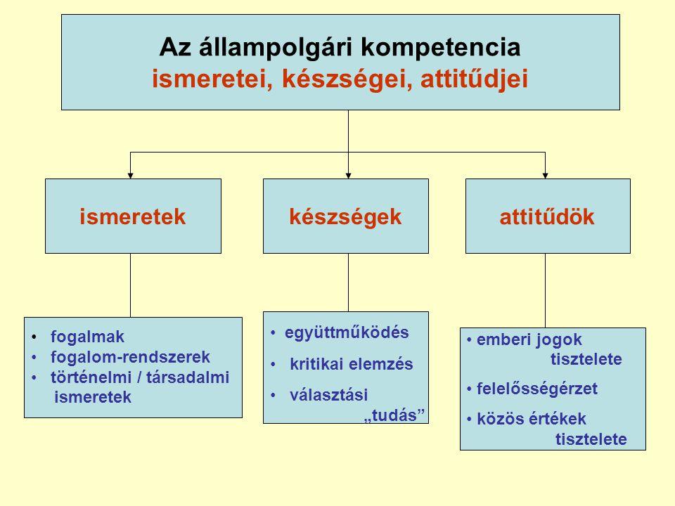 Az állampolgári kompetencia ismeretei, készségei, attitűdjei