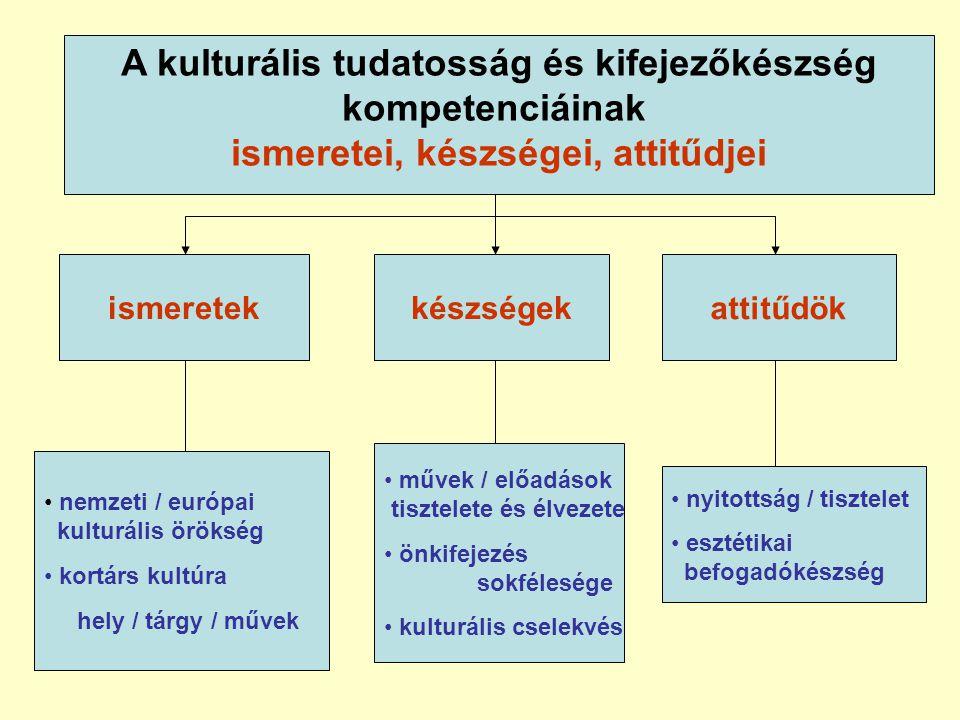 A kulturális tudatosság és kifejezőkészség kompetenciáinak