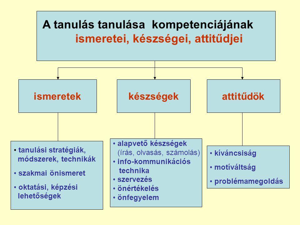 A tanulás tanulása kompetenciájának ismeretei, készségei, attitűdjei