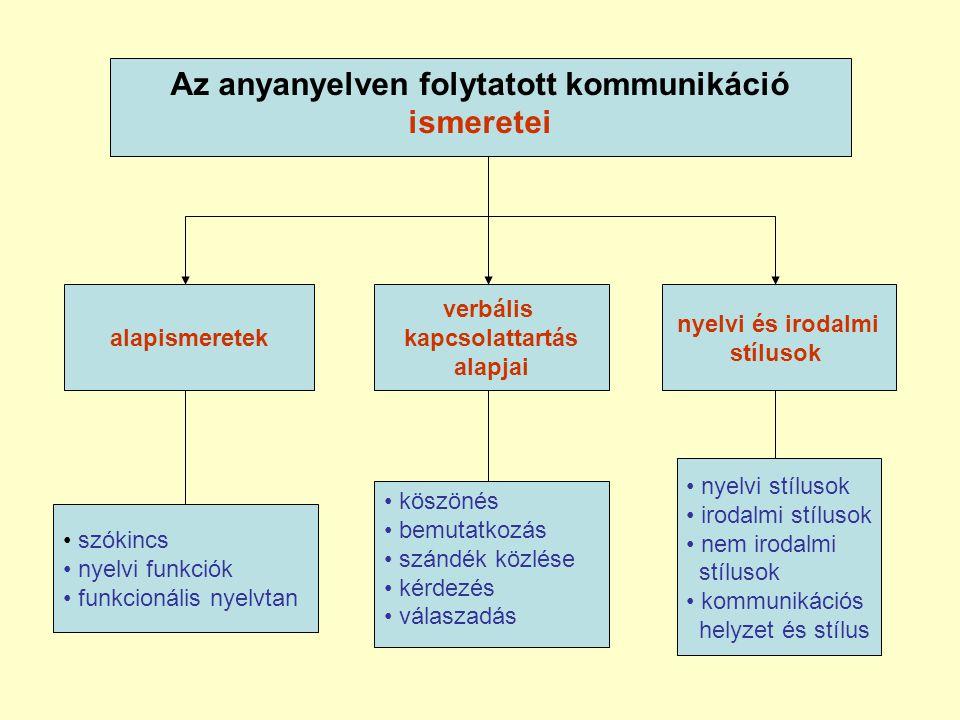 Az anyanyelven folytatott kommunikáció