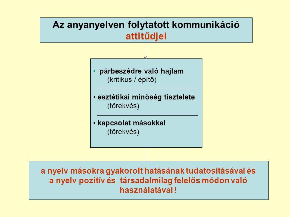 Az anyanyelven folytatott kommunikáció attitűdjei