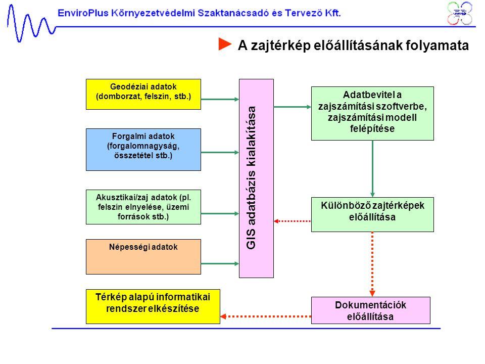 ► A zajtérkép előállításának folyamata