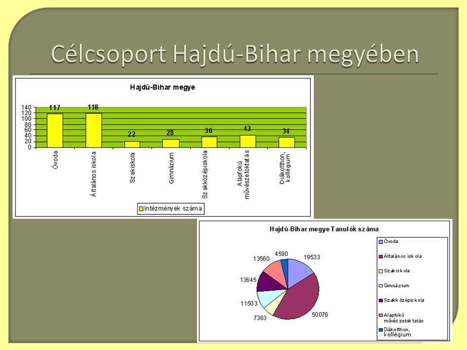 Célcsoport Hajdú-Bihar megyében