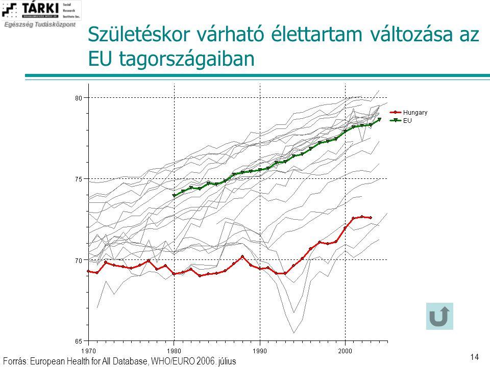 Születéskor várható élettartam változása az EU tagországaiban