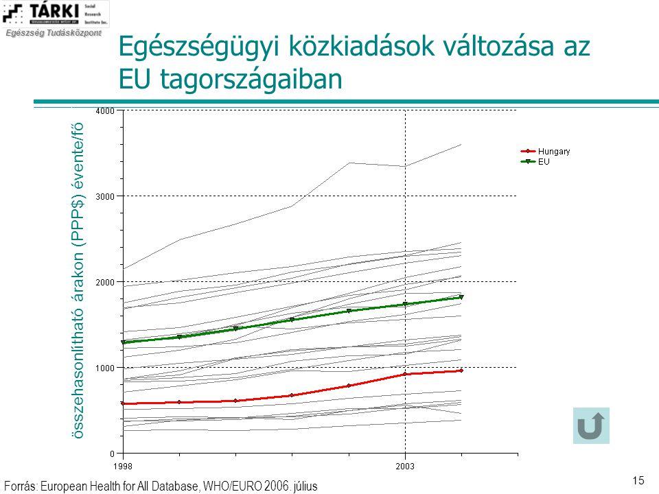 Egészségügyi közkiadások változása az EU tagországaiban