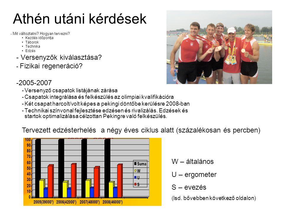 Athén utáni kérdések Versenyzők kiválasztása 2005-2007