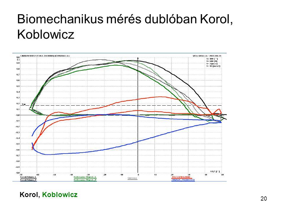 Biomechanikus mérés dublóban Korol, Koblowicz