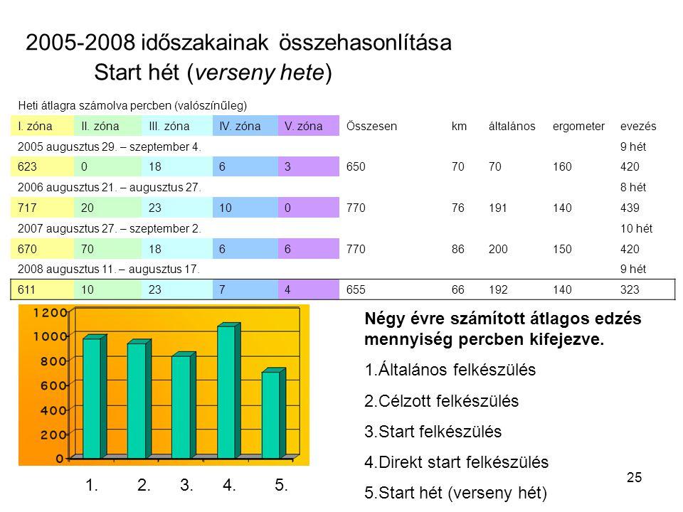 2005-2008 időszakainak összehasonlítása Start hét (verseny hete)