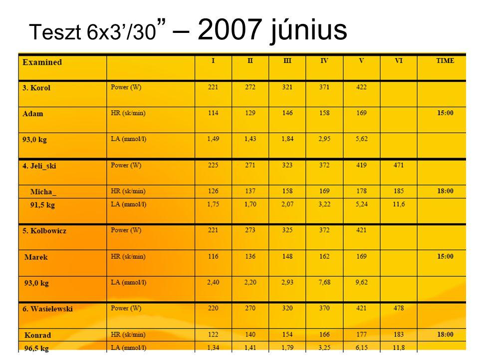 Teszt 6x3'/30 – 2007 június