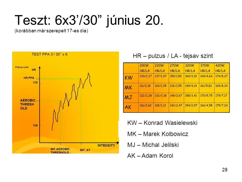 Teszt: 6x3'/30 június 20. (korábban már szerepelt 17-es dia)