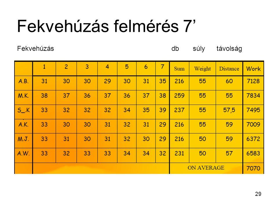 Fekvehúzás felmérés 7' Fekvehúzás db súly távolság
