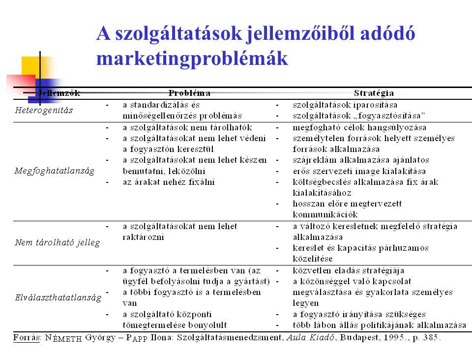 A szolgáltatások jellemzőiből adódó marketingproblémák