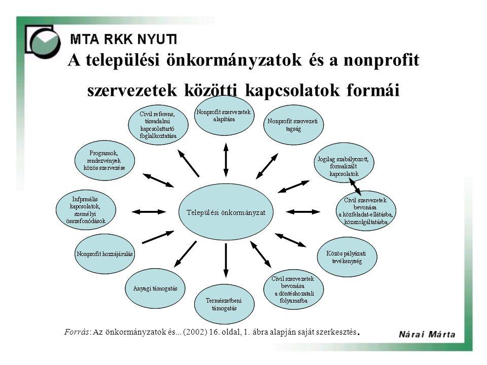 A települési önkormányzatok és a nonprofit szervezetek közötti kapcsolatok formái