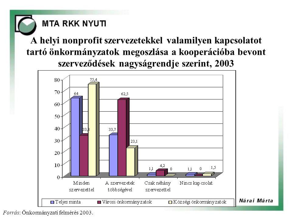 A helyi nonprofit szervezetekkel valamilyen kapcsolatot tartó önkormányzatok megoszlása a kooperációba bevont szerveződések nagyságrendje szerint, 2003