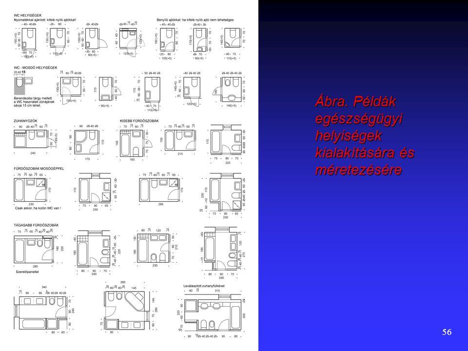 Ábra. Példák egészségügyi helyiségek kialakítására és méretezésére
