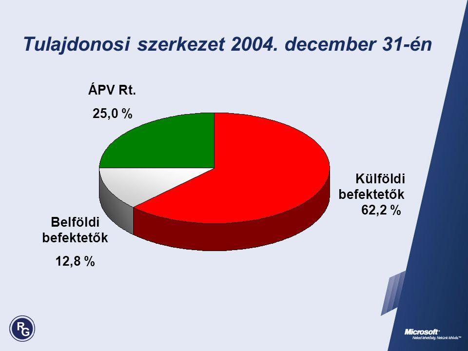 Tulajdonosi szerkezet 2004. december 31-én