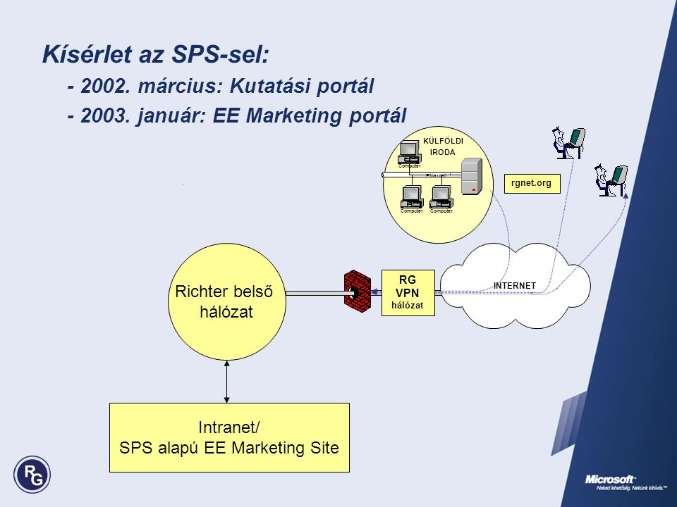 SPS alapú EE Marketing Site