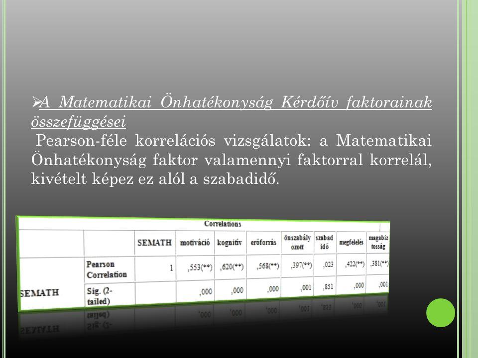 A Matematikai Önhatékonyság Kérdőív faktorainak összefüggései