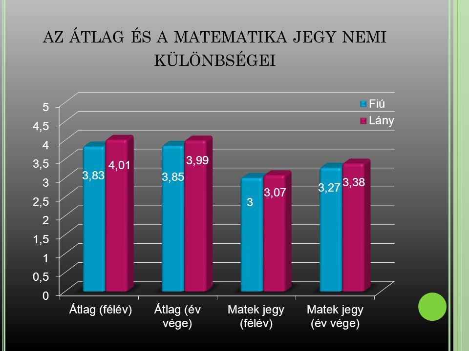 az átlag és a matematika jegy nemi különbségei