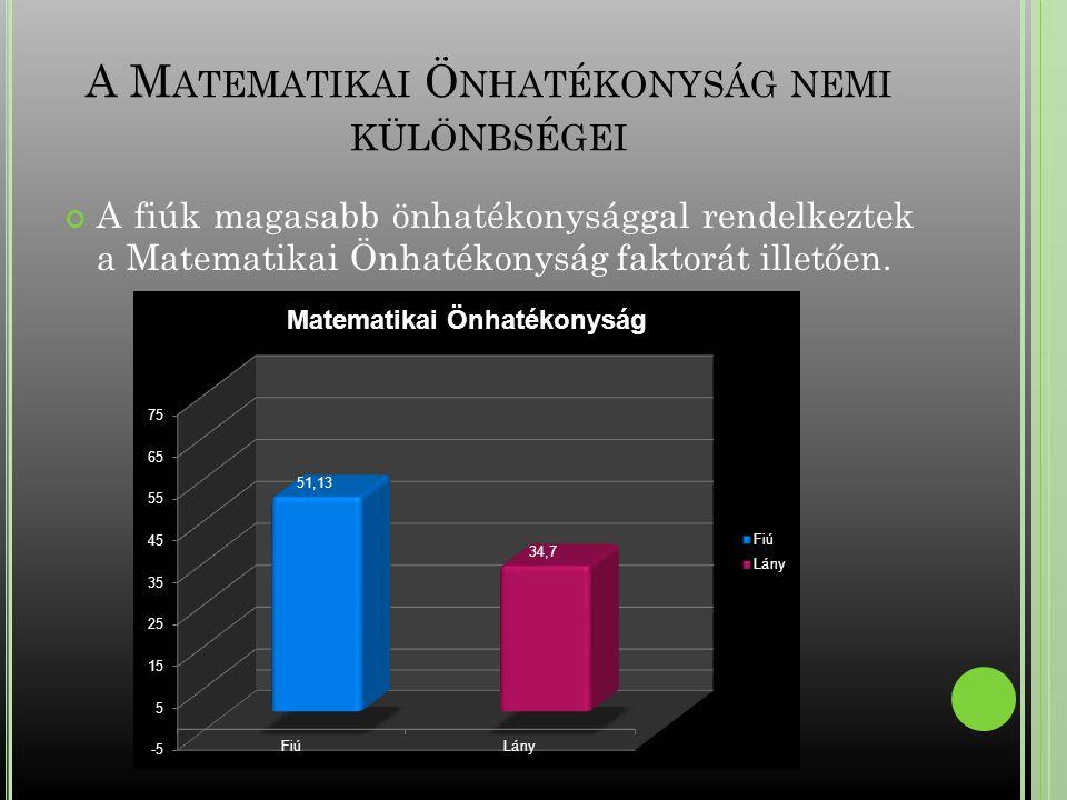 A Matematikai Önhatékonyság nemi különbségei
