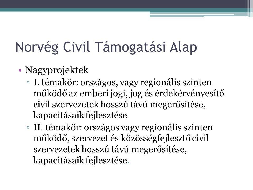 Norvég Civil Támogatási Alap