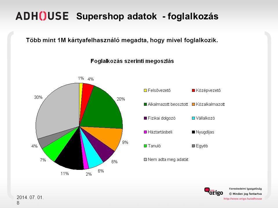 Supershop adatok - foglalkozás