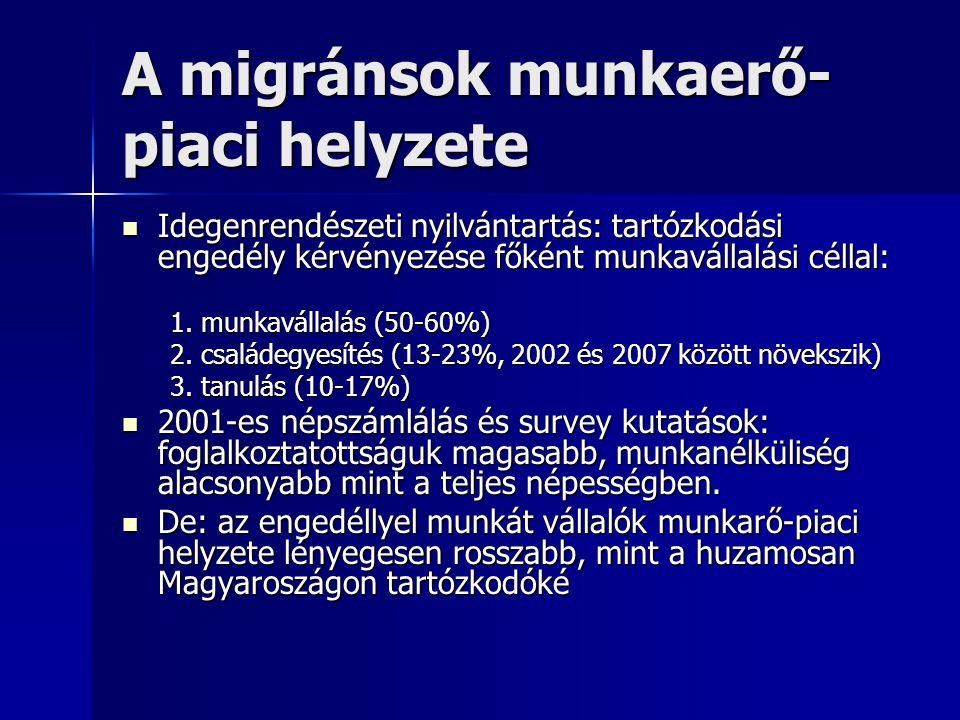 A migránsok munkaerő-piaci helyzete