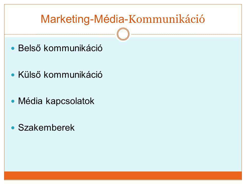 Marketing-Média-Kommunikáció