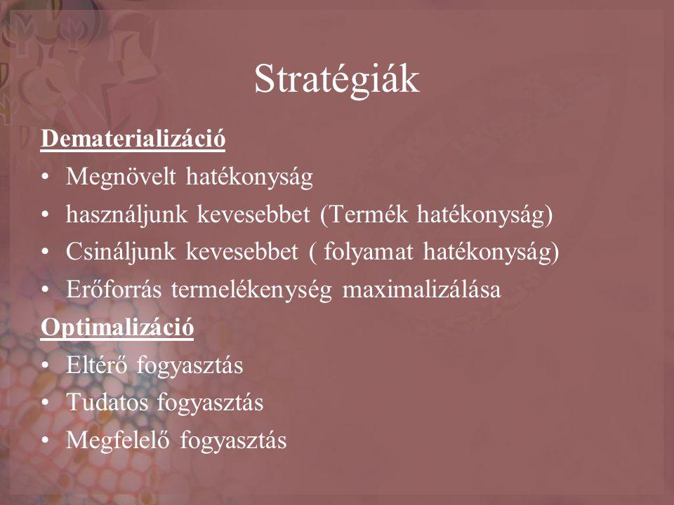 Stratégiák Dematerializáció Megnövelt hatékonyság