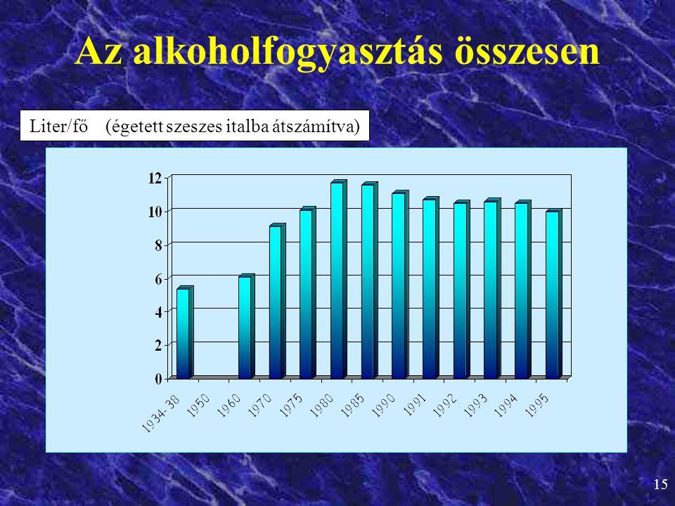 Az alkoholfogyasztás összesen