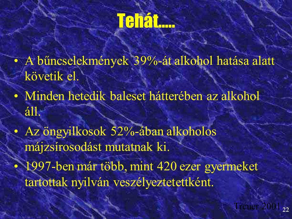 Tehát….. A bűncselekmények 39%-át alkohol hatása alatt követik el.