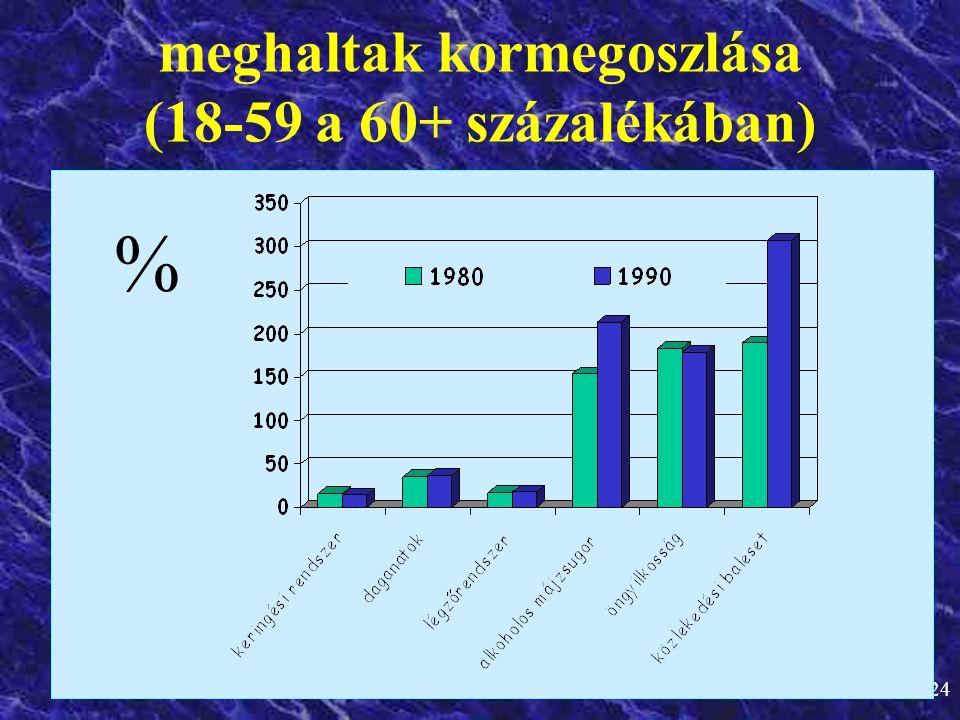 meghaltak kormegoszlása (18-59 a 60+ százalékában)