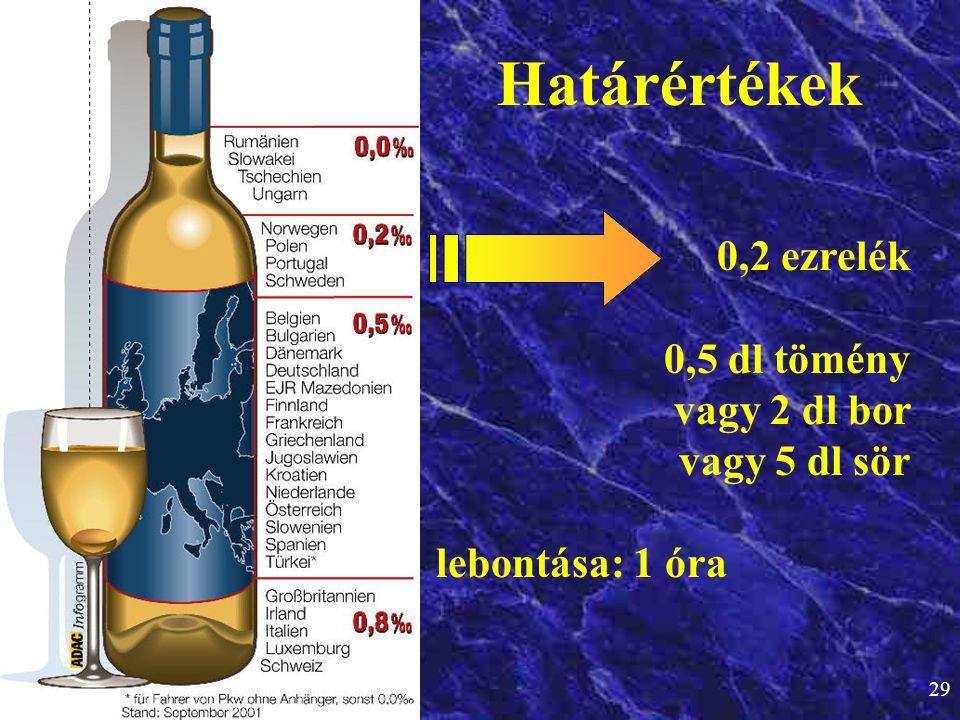 Határértékek 0,2 ezrelék 0,5 dl tömény vagy 2 dl bor vagy 5 dl sör